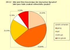 Grafik Studie kl
